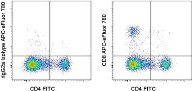 CD8a Rat anti-Mouse, APC-eFluor(T) 780, Clone: 53-6.7, eBioscience ::