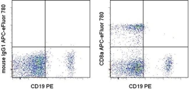 CD8a Mouse anti-Human, APC-eFluor(T) 780, Clone: RPA-T8, eBioscience  100