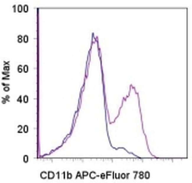 CD11b Rat anti-Mouse, APC-eFluor™ 780, Clone: M1/70, eBioscience™ 25 μg; APC-eFluor™ 780 CD11b Rat anti-Mouse, APC-eFluor™ 780, Clone: M1/70, eBioscience™