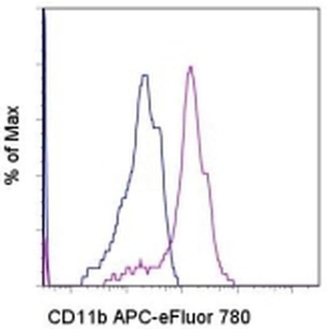 CD11b Mouse anti-Baboon, Chimpanzee, Cynomolgus Monkey, Human, Rhesus Monkey,