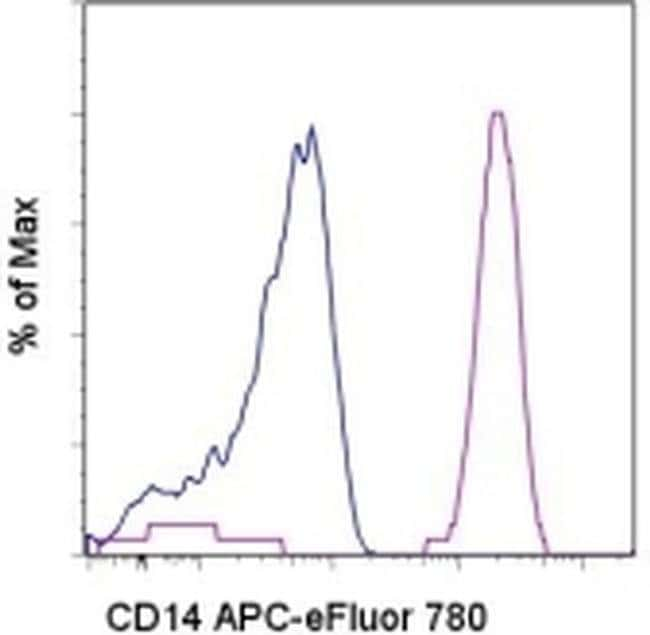 CD14 Mouse anti-Human, APC-eFluor® 780, Clone: 61D3, eBioscience™ 100 Tests; APC-eFluor® 780 Primary Antibodies CD11 to CD15