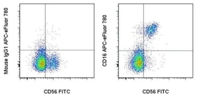 CD16 Mouse anti-Human, APC-eFluor(T) 780, Clone: eBioCB16 (CB16), eBioscience