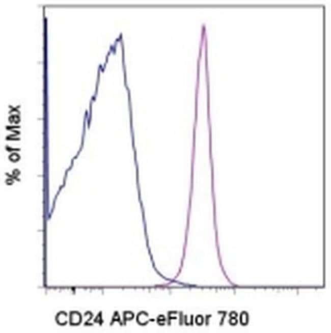 CD24 Mouse anti-Human, APC-eFluor® 780, Clone: eBioSN3 (SN3 A5-2H10), eBioscience™ 25 Tests; APC-eFluor® 780 CD24 Mouse anti-Human, APC-eFluor® 780, Clone: eBioSN3 (SN3 A5-2H10), eBioscience™