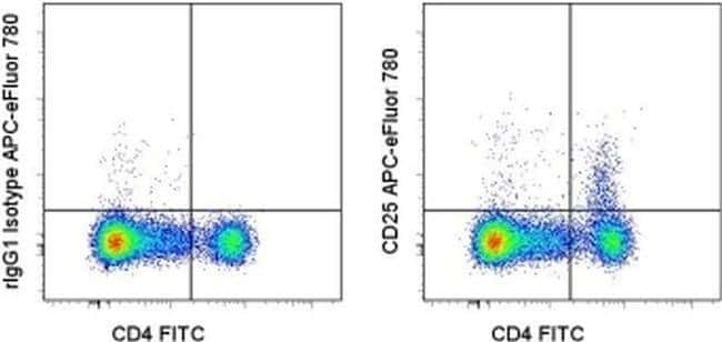 CD25 Rat anti-Mouse, APC-eFluor(T) 780, Clone: PC61.5, eBioscience ::