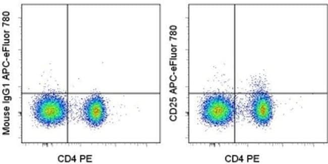 CD25 Mouse anti-Human, APC-eFluor(T) 780, Clone: BC96, eBioscience ::