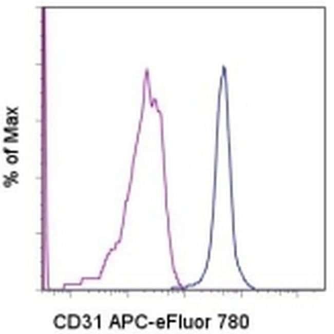 CD31 (PECAM-1) Mouse anti-Human, APC-eFluor® 780, Clone: WM-59 (WM59), eBioscience™ 25 Tests; APC-eFluor® 780 CD31 (PECAM-1) Mouse anti-Human, APC-eFluor® 780, Clone: WM-59 (WM59), eBioscience™