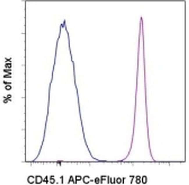CD45.1 Mouse anti-Mouse, APC-eFluor® 780, Clone: A20, eBioscience™ 100 μg; APC-eFluor® 780 CD45.1 Mouse anti-Mouse, APC-eFluor® 780, Clone: A20, eBioscience™