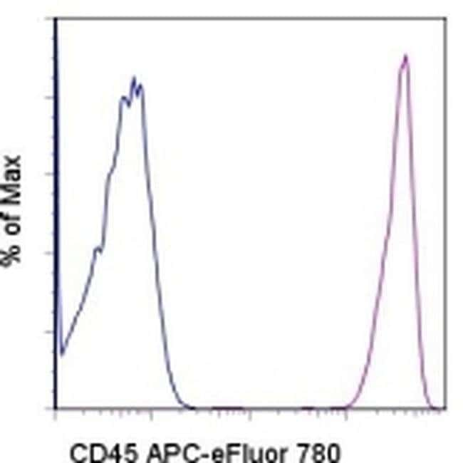 CD45 Mouse anti-Human, APC-eFluor(T) 780, Clone: HI30, eBioscience ::