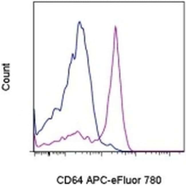 CD64 (Fc gamma Receptor 1) Mouse anti-Human, APC-eFluor® 780, Clone: 10.1, eBioscience™ 25 Tests; APC-eFluor® 780 CD64 (Fc gamma Receptor 1) Mouse anti-Human, APC-eFluor® 780, Clone: 10.1, eBioscience™