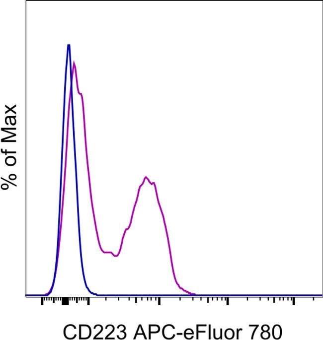 CD223 (LAG-3) Rat anti-Mouse, APC-eFluor(T) 780, Clone: eBioC9B7W (C9B7W),