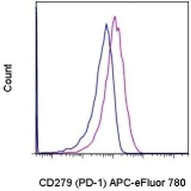 CD279 (PD-1) Mouse anti-Human, Rhesus Monkey, APC-eFluor(T) 780, Clone: