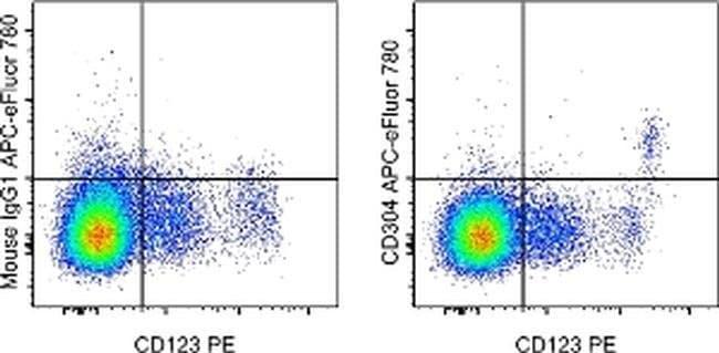 CD304 (Neuropilin-1), APC-eFluor 780, clone: TNKUSOHA, eBioscience™ 25 Tests; APC-eFluor 780 Primary Antibodies CD251 to CD400