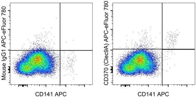 CD370 (Clec9A) Mouse anti-Human, APC-eFluor(T) 780, Clone: 9A11, eBioscience