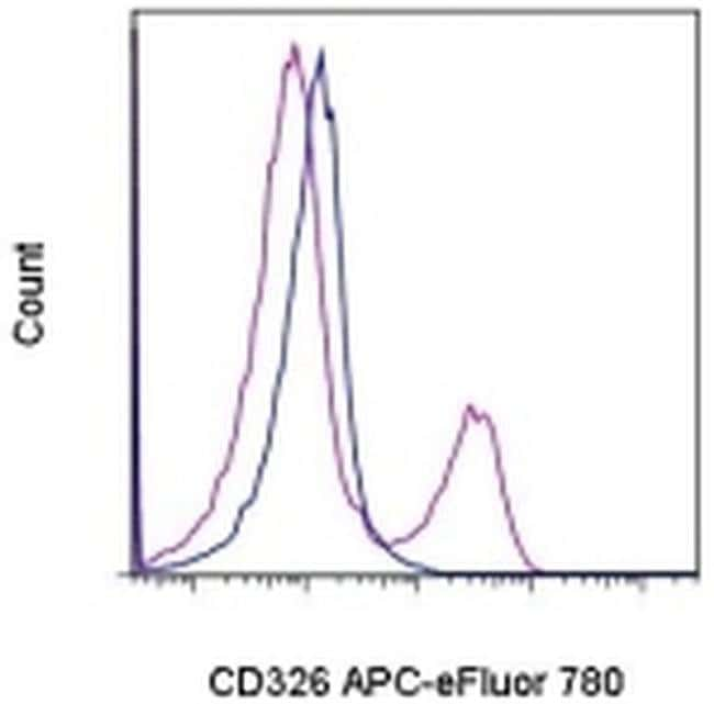 CD326 (EpCAM) Rat anti-Mouse, APC-eFluor® 780, Clone: G8.8, eBioscience™: Primary Antibodies - Alphabetical Primary Antibodies