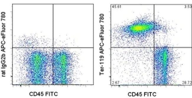 TER-119 Rat anti-Mouse, APC-eFluor(T) 780, Clone: TER-119, eBioscience