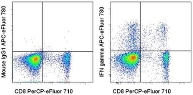 IFN gamma Mouse anti-Human, APC-eFluor™ 780, Clone: 4S.B3, eBioscience™ 25 Tests; APC-eFluor™ 780 IFN gamma Mouse anti-Human, APC-eFluor™ 780, Clone: 4S.B3, eBioscience™