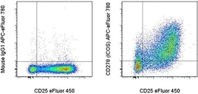 CD278 (ICOS) Mouse anti-Human, APC-eFluor™ 780, Clone: ISA-3, eBioscience™ 100 Tests; APC-eFluor™ 780 CD278 (ICOS) Mouse anti-Human, APC-eFluor™ 780, Clone: ISA-3, eBioscience™