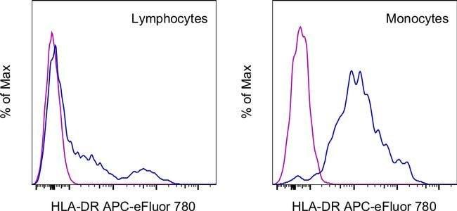 HLA-DR Mouse anti-Human, APC-eFluor® 780, Clone: LN3, eBioscience™ 100 Tests; APC-eFluor® 780 HLA-DR Mouse anti-Human, APC-eFluor® 780, Clone: LN3, eBioscience™