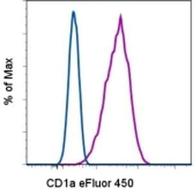 CD1a Mouse anti-Human, eFluor™ 450, Clone: HI149, eBioscience™ 100 Tests; eFluor™ 450 CD1a Mouse anti-Human, eFluor™ 450, Clone: HI149, eBioscience™