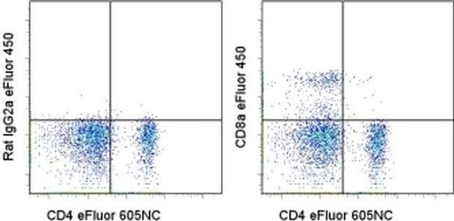 CD8a Rat anti-Mouse, eFluor(T) 450, Clone: 53-6.7, eBioscience ::