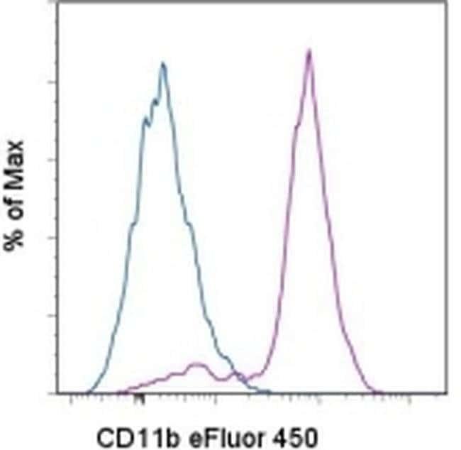 CD11b Rat anti-Mouse, eFluor® 450, Clone: M1/70, eBioscience™ 25 μg; eFluor® 450 CD11b Rat anti-Mouse, eFluor® 450, Clone: M1/70, eBioscience™