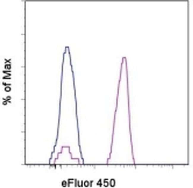 CD14 Mouse anti-Human, eFluor® 450, Clone: 61D3, eBioscience™ 25 Tests; eFluor® 450 CD14 Mouse anti-Human, eFluor® 450, Clone: 61D3, eBioscience™