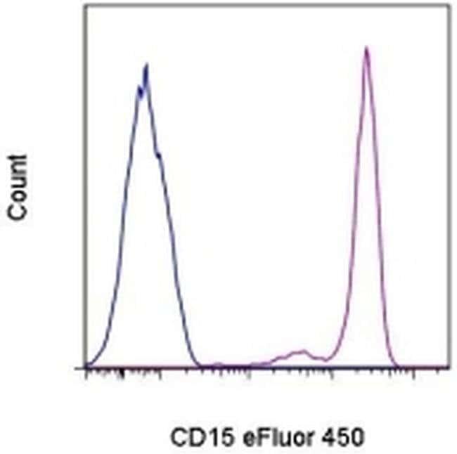 CD15 Mouse anti-Human, eFluor® 450, Clone: HI98, eBioscience™ 100 Tests; eFluor® 450 CD15 Mouse anti-Human, eFluor® 450, Clone: HI98, eBioscience™
