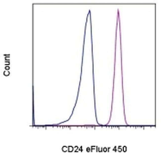 CD24 Mouse anti-Human, eFluor® 450, Clone: eBioSN3 (SN3 A5-2H10), eBioscience™ 25 Tests; eFluor® 450 Primary Antibodies CD21 to CD25