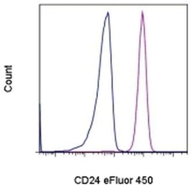 CD24, eFluor 450, clone: eBioSN3 (SN3 A5-2H10), eBioscience™ 100 Tests; eFluor 450 Primary Antibodies CD21 to CD25
