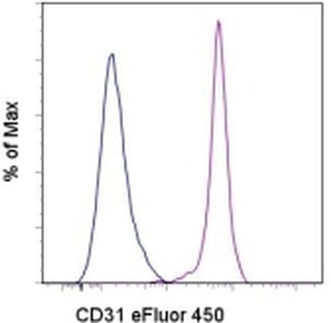 CD31 (PECAM-1) Mouse anti-Human, eFluor® 450, Clone: WM-59 (WM59), eBioscience™ 100 Tests; eFluor® 450 CD31 (PECAM-1) Mouse anti-Human, eFluor® 450, Clone: WM-59 (WM59), eBioscience™