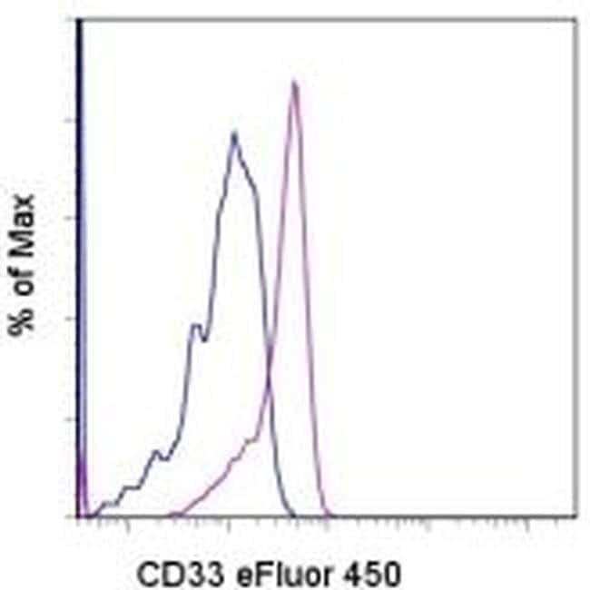 CD33 Mouse anti-Human, eFluor 450, Clone: P67.6, eBioscience 25 Tests;