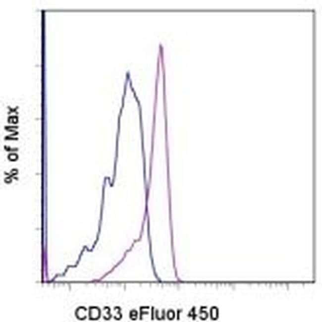 CD33 Mouse anti-Human, eFluor(T) 450, Clone: P67.6, eBioscience  25 Tests;