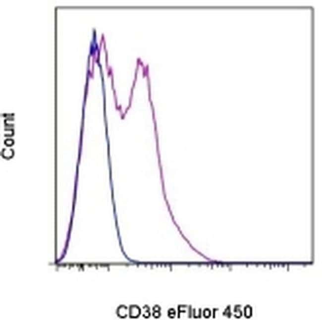CD38 Mouse anti-Human, eFluor® 450, Clone: HB7, eBioscience™ 100 Tests; eFluor® 450 CD38 Mouse anti-Human, eFluor® 450, Clone: HB7, eBioscience™