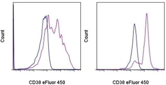 CD38 Mouse anti-Human, eFluor® 450, Clone: HIT2, eBioscience™ 100 Tests; eFluor® 450 CD38 Mouse anti-Human, eFluor® 450, Clone: HIT2, eBioscience™