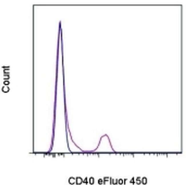 CD40 Mouse anti-Human, eFluor(T) 450, Clone: 5C3, eBioscience ::