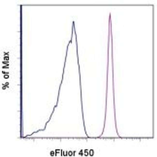 CD45.1 Mouse anti-Mouse, eFluor™ 450, Clone: A20, eBioscience™ 100 μg; eFluor™ 450 CD45.1 Mouse anti-Mouse, eFluor™ 450, Clone: A20, eBioscience™