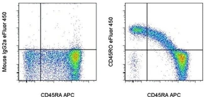 CD45RO Mouse anti-Human, eFluor® 450, Clone: UCHL1, eBioscience™ 100 Tests; eFluor® 450 CD45RO Mouse anti-Human, eFluor® 450, Clone: UCHL1, eBioscience™