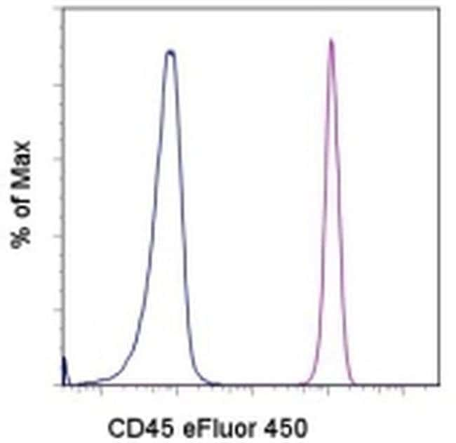 CD45 Mouse anti-Human, eFluor(T) 450, Clone: HI30, eBioscience ::