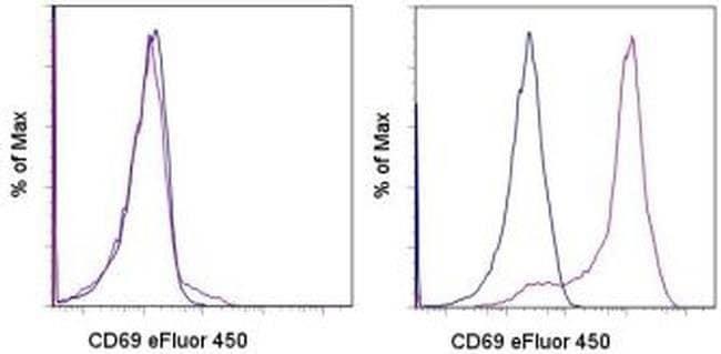 CD69 Armenian Hamster anti-Mouse, eFluor® 450, Clone: H1.2F3, eBioscience™ 100 μg; eFluor® 450 CD69 Armenian Hamster anti-Mouse, eFluor® 450, Clone: H1.2F3, eBioscience™