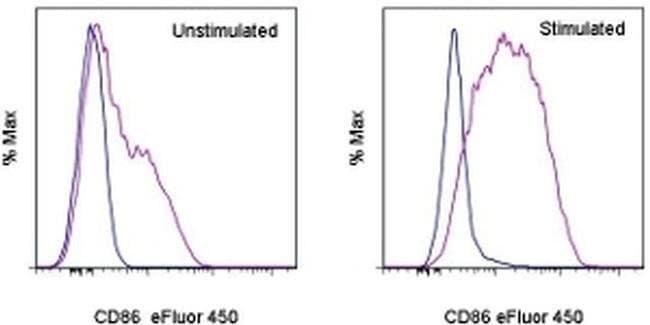 CD86 (B7-2) Rat anti-Mouse, eFluor® 450, Clone: GL1, eBioscience™ 25 μg; eFluor® 450 CD86 (B7-2) Rat anti-Mouse, eFluor® 450, Clone: GL1, eBioscience™