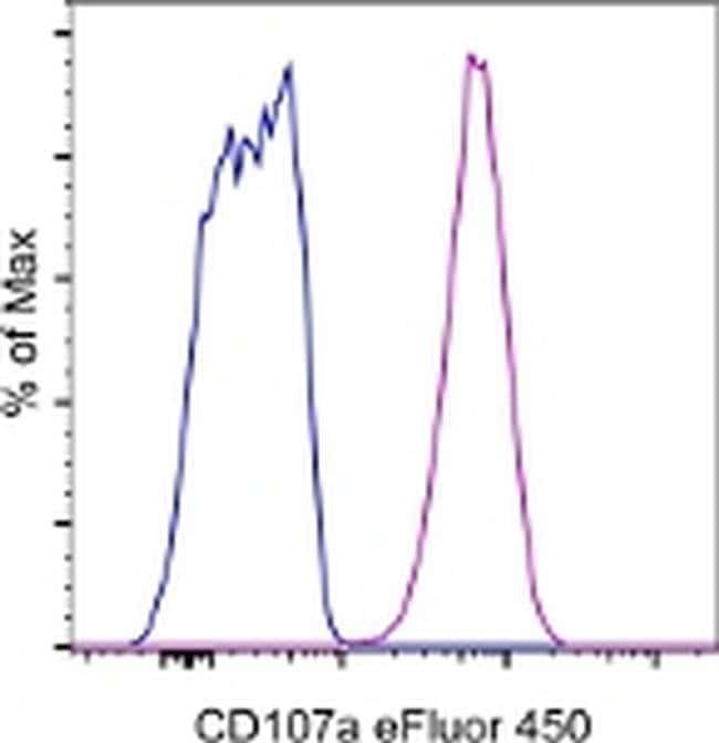CD107a (LAMP-1) Mouse anti-Human, eFluor(T) 450, Clone: eBioH4A3, eBioscience