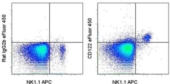 CD122 Rat anti-Mouse, eFluor® 450, Clone: TM-b1 (TM-beta1), eBioscience™ 25 μg; eFluor® 450 CD122 Rat anti-Mouse, eFluor® 450, Clone: TM-b1 (TM-beta1), eBioscience™