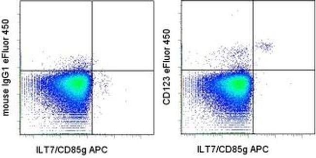 CD123 Mouse anti-Human, eFluor(T) 450, Clone: 6H6, eBioscience ::