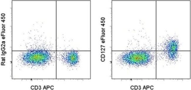 CD127 Rat anti-Mouse, eFluor(T) 450, Clone: A7R34, eBioscience ::