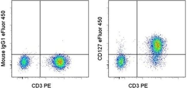 CD127 Mouse anti-Human, eFluor(T) 450, Clone: eBioRDR5, eBioscience ::