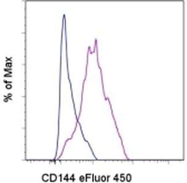 CD144 (VE-cadherin) Rat anti-Mouse, eFluor® 450, Clone: eBioBV13 (BV13), eBioscience™ 25 μg; eFluor® 450 CD144 (VE-cadherin) Rat anti-Mouse, eFluor® 450, Clone: eBioBV13 (BV13), eBioscience™
