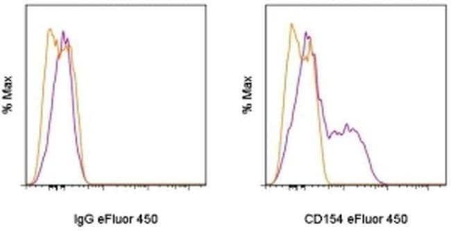 CD154 (CD40 Ligand) Armenian Hamster anti-Mouse, eFluor™ 450, Clone: MR1, eBioscience™ 25 μg; eFluor™ 450 CD154 (CD40 Ligand) Armenian Hamster anti-Mouse, eFluor™ 450, Clone: MR1, eBioscience™