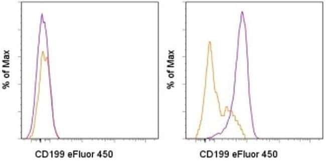 CD199 (CCR9) Mouse anti-Mouse, eFluor™ 450, Clone: eBioCW-1.2 (CW-1.2), eBioscience™ 25 μg; eFluor™ 450 CD199 (CCR9) Mouse anti-Mouse, eFluor™ 450, Clone: eBioCW-1.2 (CW-1.2), eBioscience™