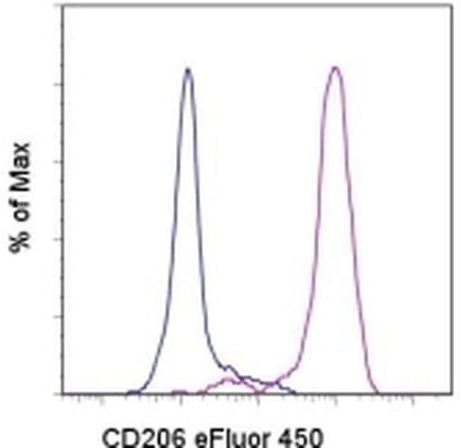 CD206 (MMR) Mouse anti-Human, eFluor(T) 450, Clone: 19.2, eBioscience ::