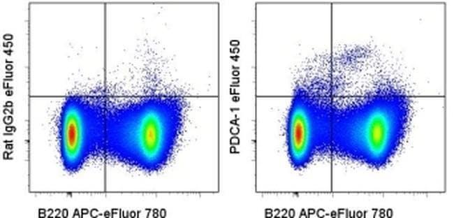 CD317 (BST2, PDCA-1) Rat anti-Mouse, eFluor(T) 450, Clone: eBio927, eBioscience